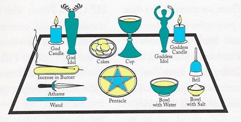 Ejemplo de montaje del altar