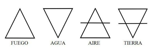 Tipos de Materia en wicca